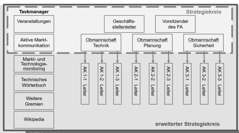 VDI Fachausschuss FTS Strategiekreis